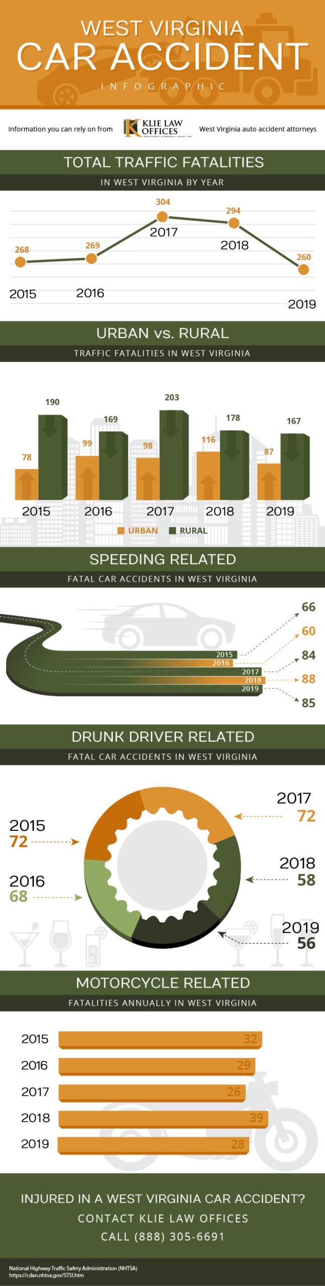 West Virginia Car Accident infographic